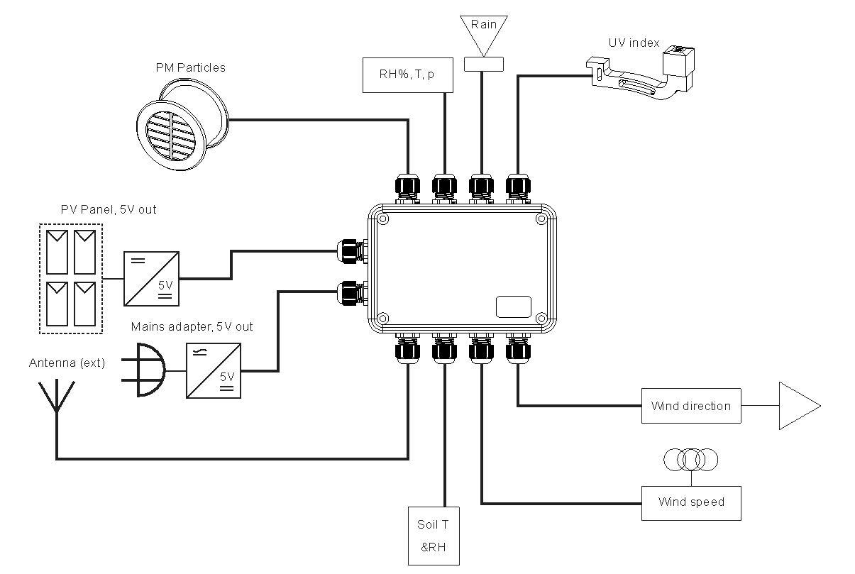 Mare Amp Gal Electronics Blog Archive Multisensor Lora Interface Module