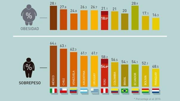 El promedio de sobrepeso y obesidad en la región (América Latina) es casi el doble que el promedio mundial.