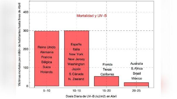 Cuadro comparativo entre dosis diaria de radiación UV y mortalidad por millón de habitantes.