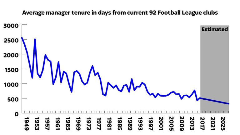 Which team has had the most managers in English football ...