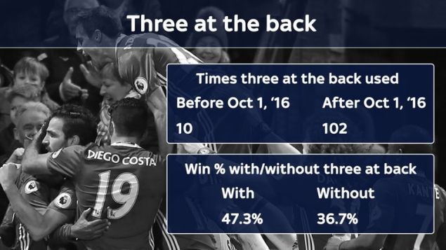 Teams have followed Chelsea's switch to three at the back - with success