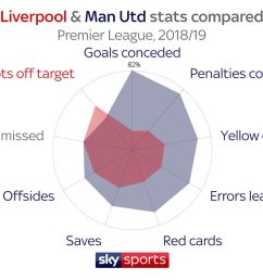 how do liverpool and manchester united compare explore their premier league stats football news sky sports [ 2048 x 1152 Pixel ]