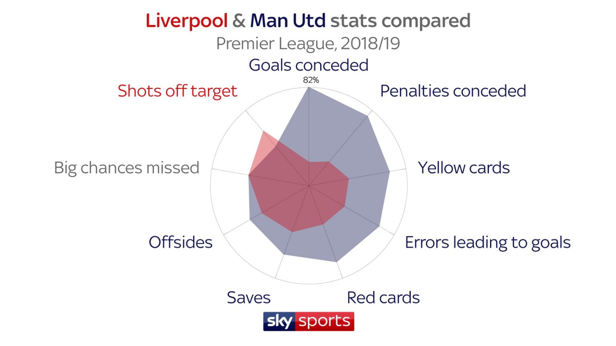 hight resolution of how do liverpool and manchester united compare explore their premier league stats football news sky sports