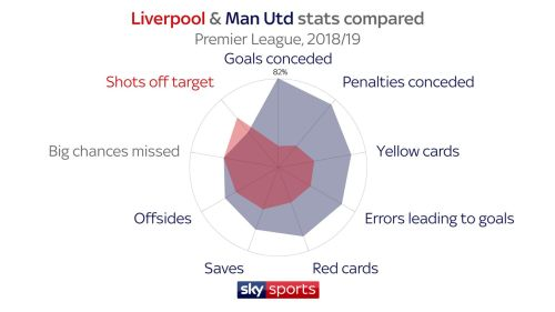 small resolution of how do liverpool and manchester united compare explore their premier league stats football news sky sports