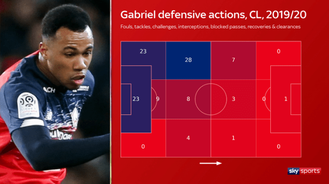 Centre-back Gabriel can cover a rampaging left-back, with the majority of his defensive actions made down that flank, while also clearing things up in his own penalty box