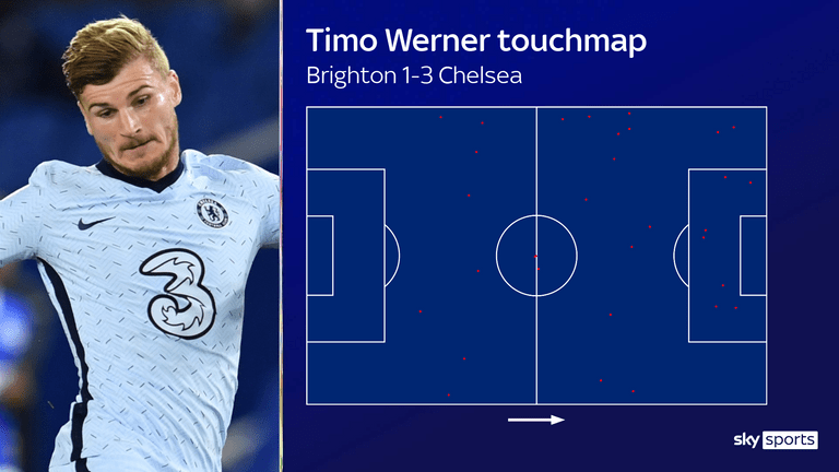 Timo Werner had seven touches in the opposition box but also popped up in other areas of the pitch