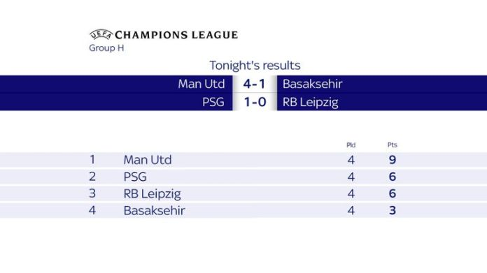 Manchester United only need one point to qualify for Group H