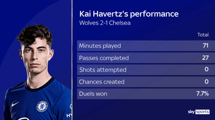 Kai Havertz's performance for Chelsea against Wolves in numbers