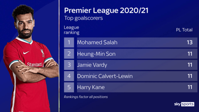 Salah is the leading Premier League goalscorer with 13 so far this season