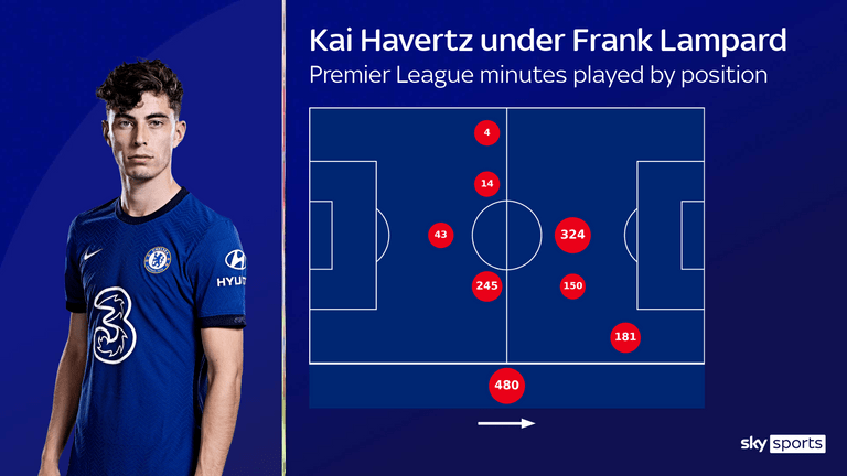 Kai Havertz's Premier League minutes played by position under Frank Lampard