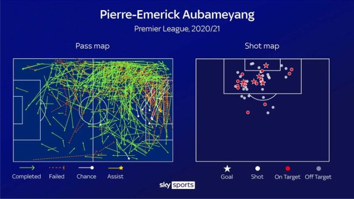 Aubameyang's shooting map shows his scoring goal threat inside the left