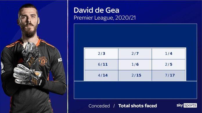 David De Gea - shots faced in PL 20/21