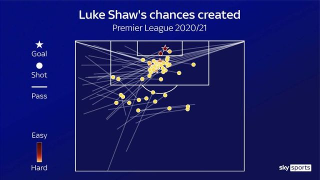 Luke Shaw's chances created for Manchester United