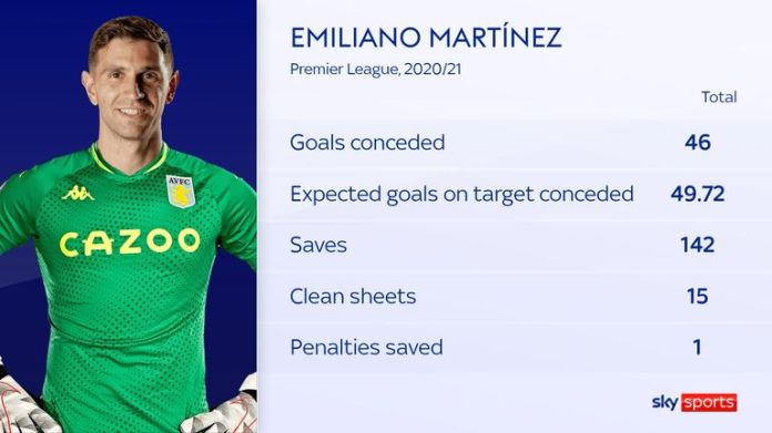 Emi Martinez ranked third among Premier League goalkeepers for clean sheets and saves last season