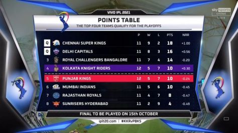 Sides play 14 group games in the IPL with the top four teams reaching the play-offs