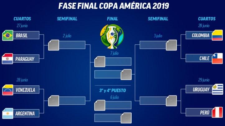 Resultado de imagen para cuartos de final copa america