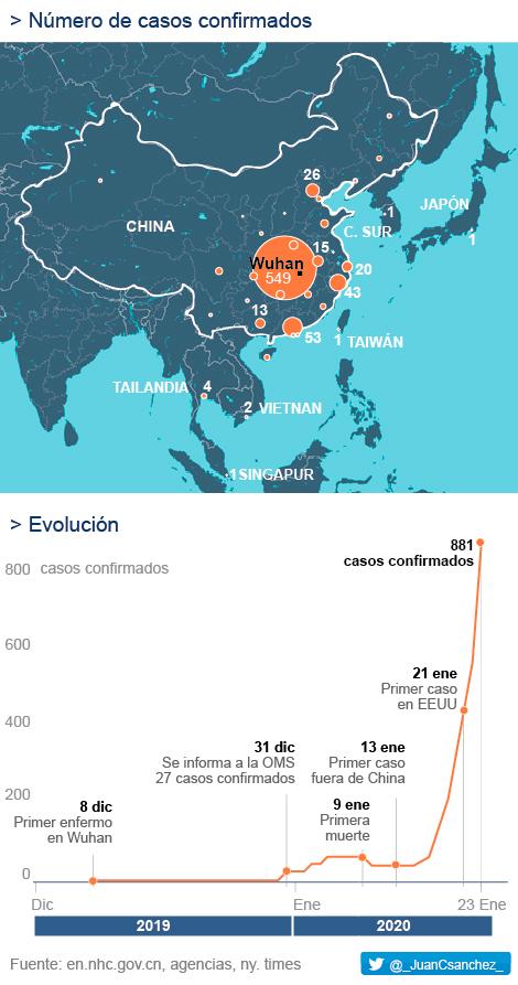 Coronavirus de China: Sanidad descarta el coronavirus en los dos ...