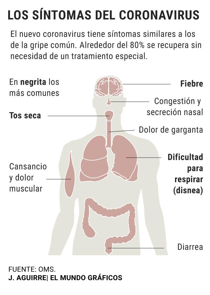 Coronavirus: síntomas, tratamiento y cómo evitar el contagio   Salud
