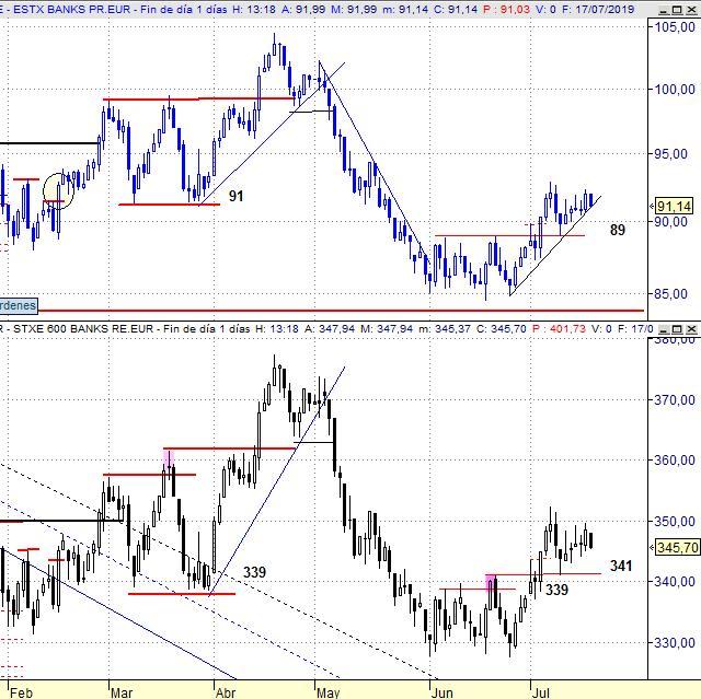 Eurostoxx Banks vs Stoxx Europe 600 Banks (diario)