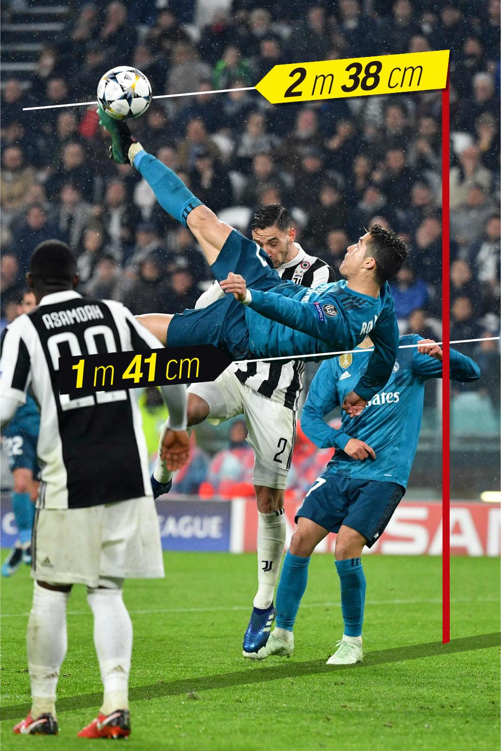 Cristiano Ronaldo Height In Cm : cristiano, ronaldo, height, Madrid:, Cristiano, Ronaldo, Overhead, Height, Crossbar, MARCA, English