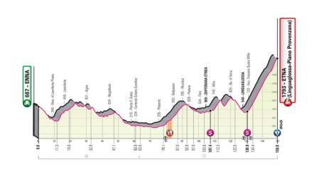 Perfil y recorrido de la etapa 3 del Giro de Italia, con la subida al...