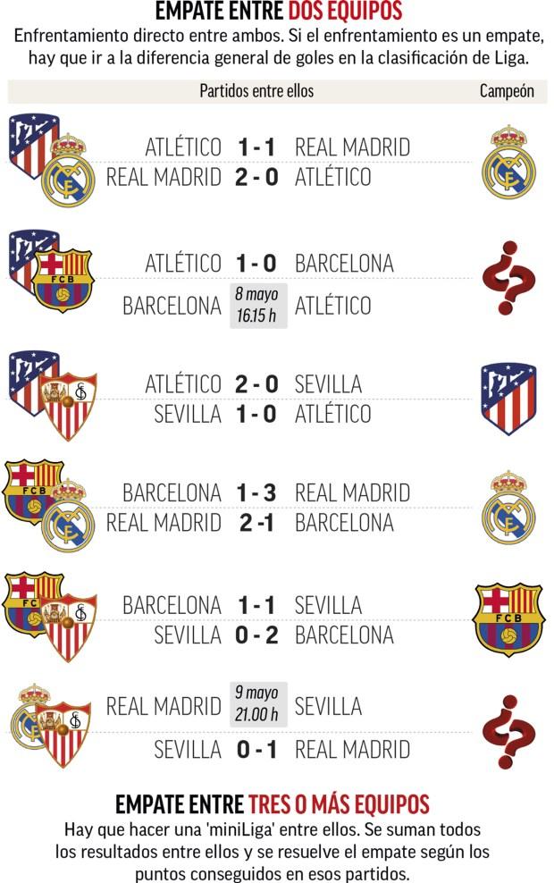 El Barça no cede y sigue en la lucha por LaLiga antes de recibir al Atlético