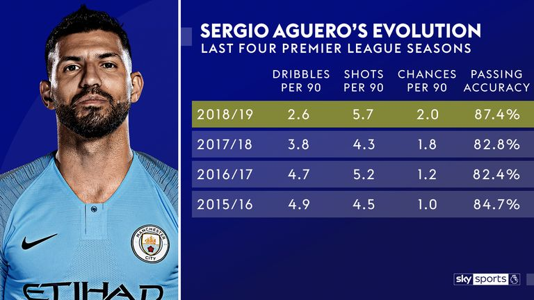 Sergio Aguero has adapted his game under Pep Guardiola
