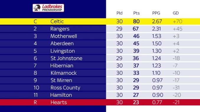 The Scottish Premiership final standings, calculated by points per game in league matches played to March 13