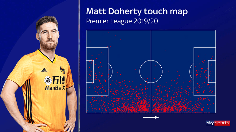 Doherty's touch map for the 2019/20 Premier League season with Wolves