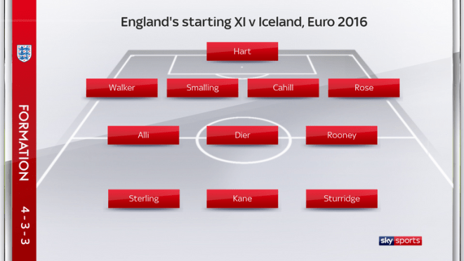 England's starting XI for the Euro 2016 game with Iceland