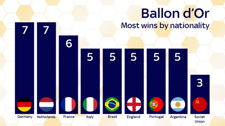 Ballon D Or Which Club Nation And Playing Position Have