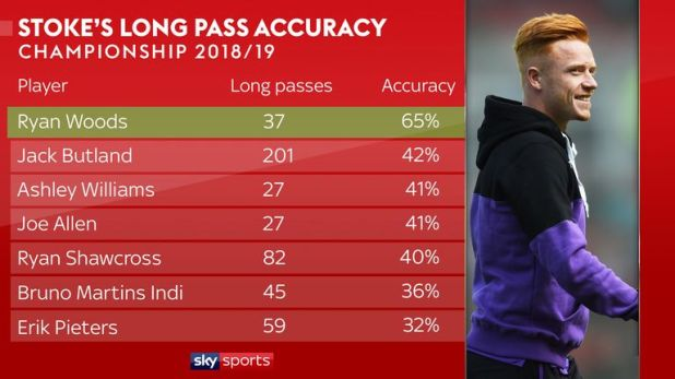 Woods has the best long pass accuracy of any Stoke player (minimum 25 passes)