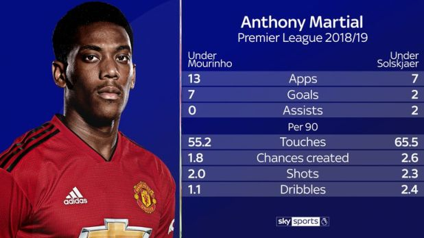 Martial's underlying attacking numbers are on the up