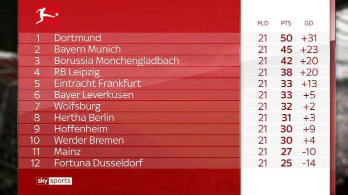 Borussia Dortmund has a five-point lead over Bayern Munich