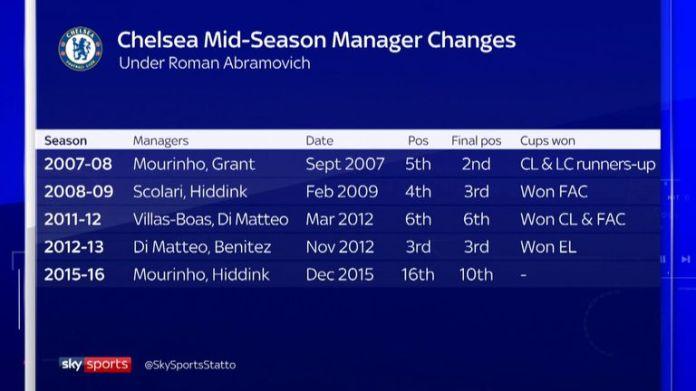 Chelsea war in der Vergangenheit erfolgreich, als er die Manager während einer Saison wechselte