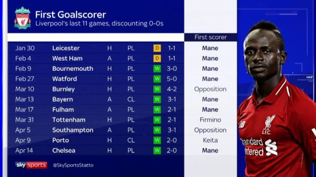 Sadio Mane's first goals for Liverpool in the last 11 games, excluding 0-0s