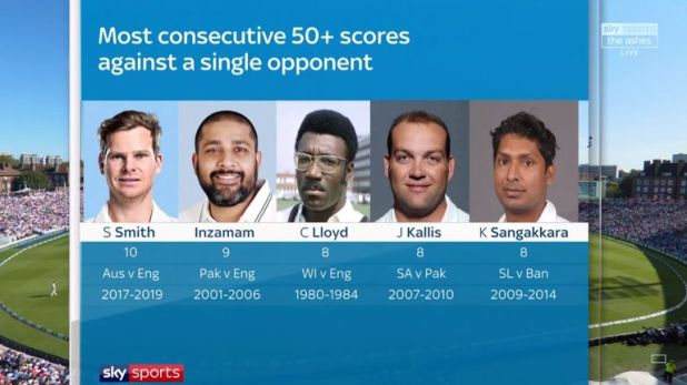 Steve Smith tops a hugely impressive list after his latest Test half-century