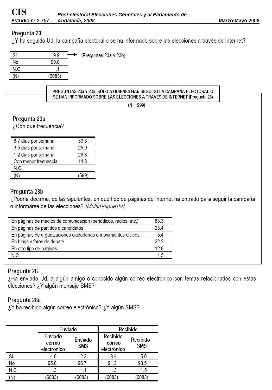 Encuesta CIS Marzo 2008