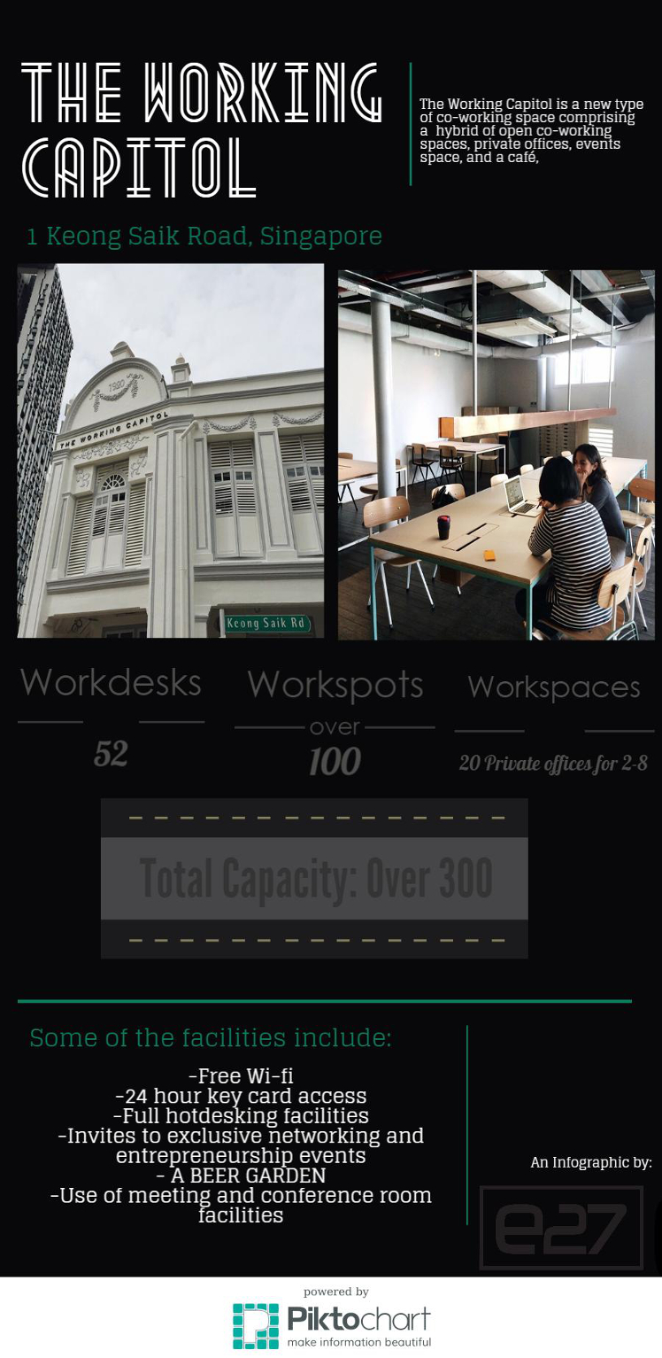 working capitol infographic