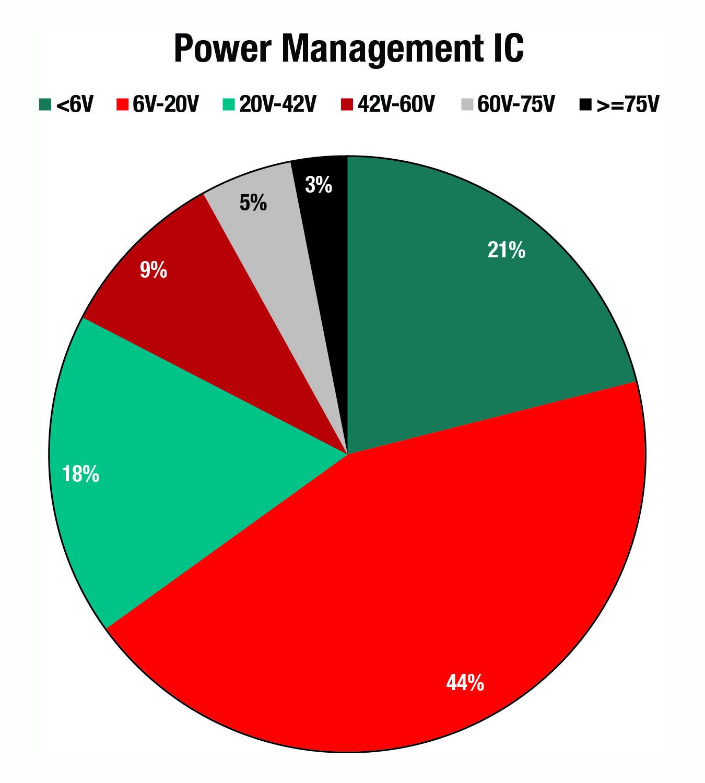 Management Chargers Forum Battery Management Ti E2e Community