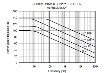 Dealing with rejection: Instrumentation amplifier PSRR and