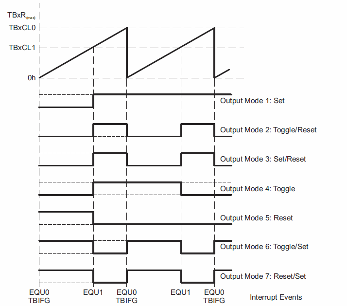 How generate multiple non-overlapping PWM signal with