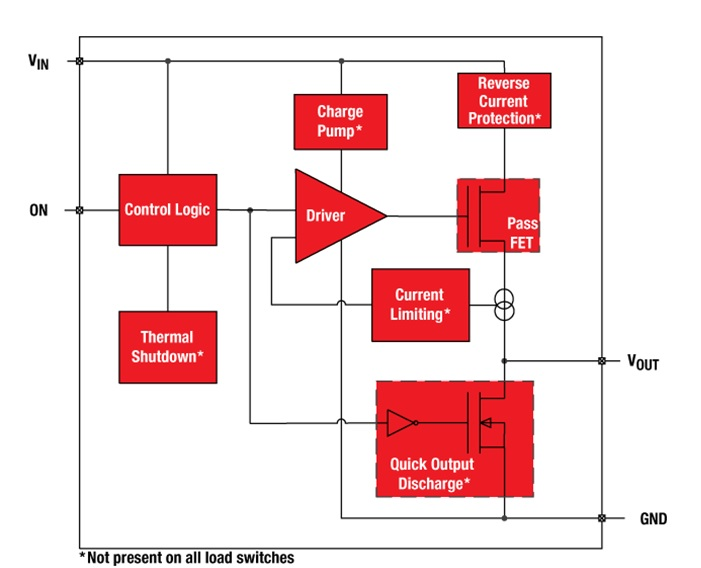 Figure Is A Simple Block Diagram That Shows How An Analog Oscilloscope