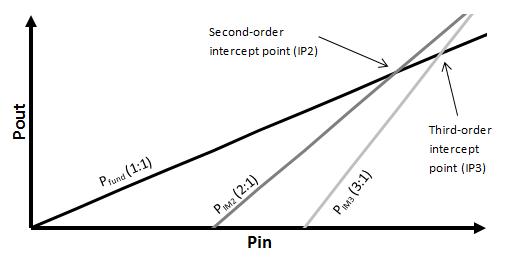 Disentangle RF amplifier specs: intermodulation distortion
