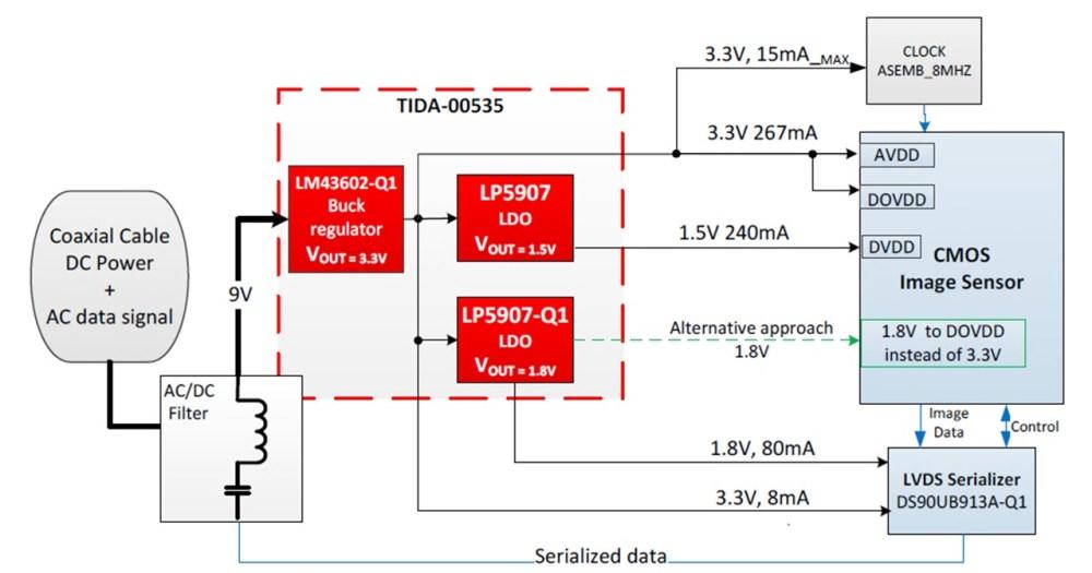 medium resolution of figure 2 tida 00535 block diagram