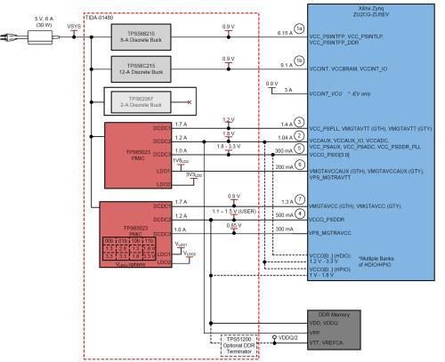 small resolution of figure 4 xilinx zynq ultrascale zu2cg zu5ev mpsoc block diagram
