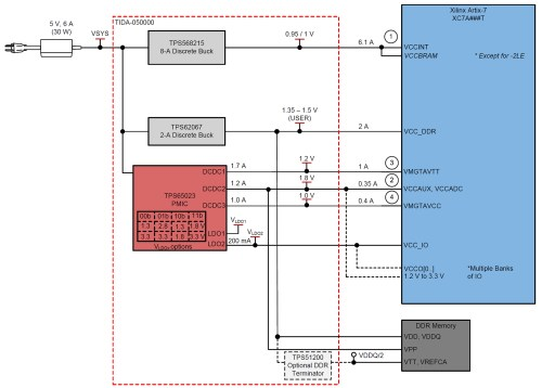 small resolution of figure 2 xilinx artix 7 spartan 7 and zynq 7000 fpgas