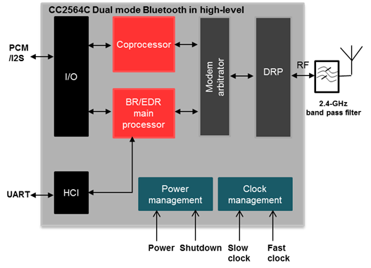 Fig 1 Block Diagram Of A Simpletwo2input Audio Amplifier