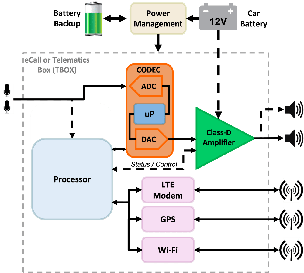 medium resolution of figure 1 is a very simplified block diagram of a typical ecall unit sometimes called a telematics box