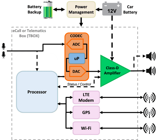 small resolution of figure 1 is a very simplified block diagram of a typical ecall unit sometimes called a telematics box
